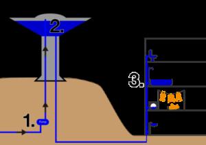 sistem kerja menara air